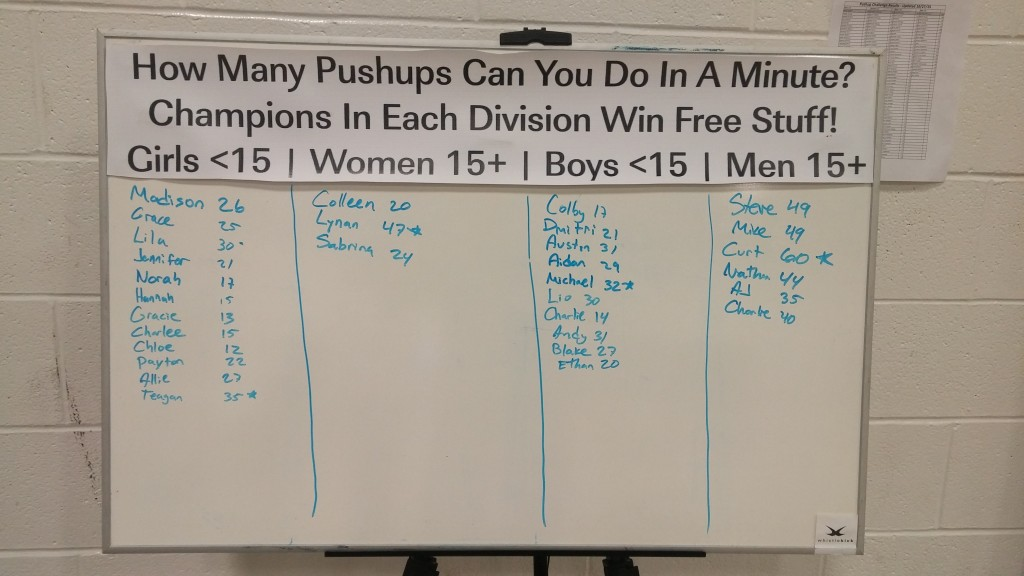 2015 Fall Open Championship Pushup Results